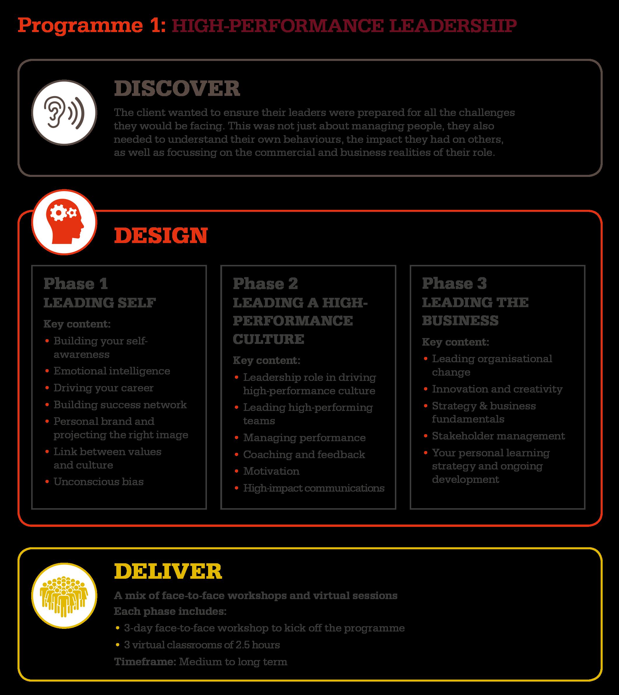 Bespoke programme 1 - High-performance leadership