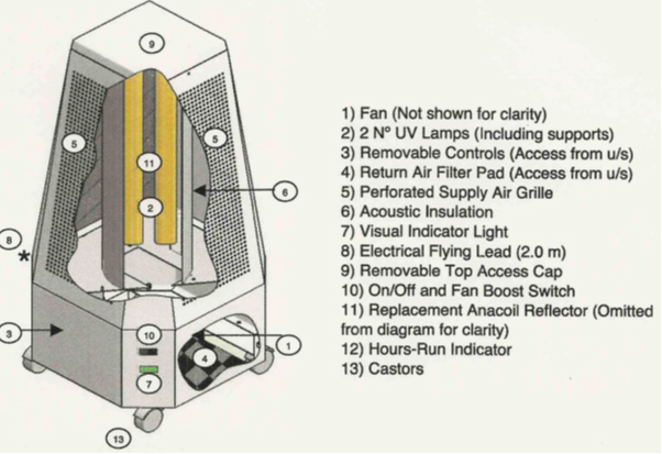 Figure 3: Cross sectional data on the Mansfield Pollard mobile air cleaner which is currently on show in entrance area of One Birdcage Walk