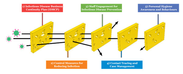 Figure 2. Swiss cheese model