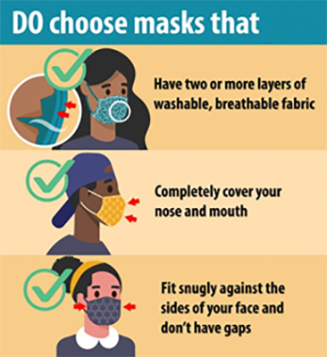 Figure 7: Good practices while using facemasks