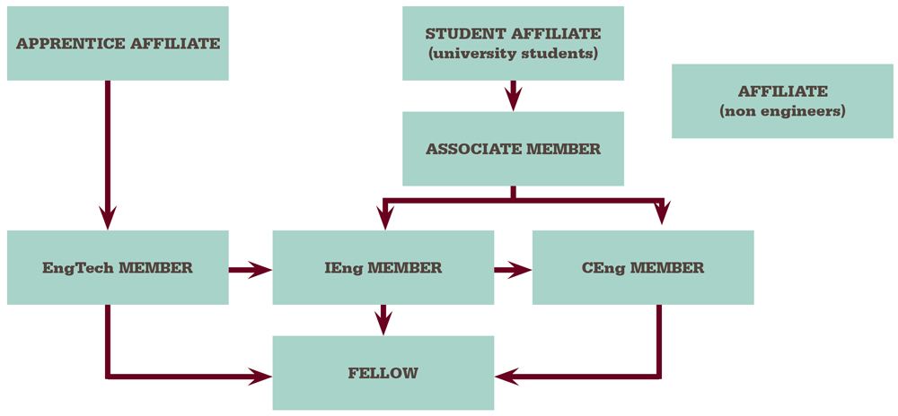 routes-to-membership