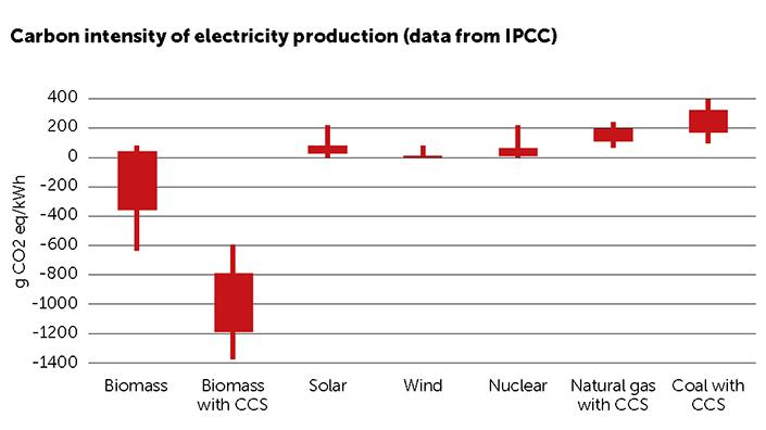 Carbon intensity graph