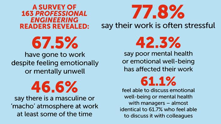 Workplace stress statistics