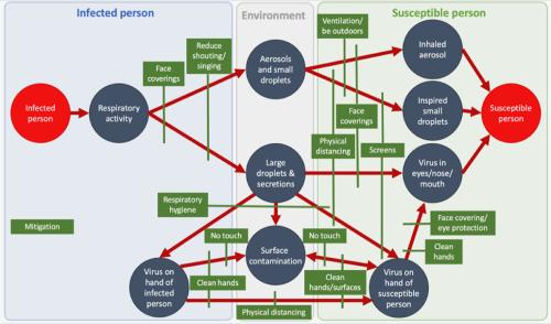 Figure 1: Routes of infection and mitigation strategies (SAGE-EMG/SPI-B/TG Dec 2020)