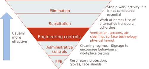Figure 2: Hierarchy of risk controls highlighting engineering controls and with some examples of application to COVID-19