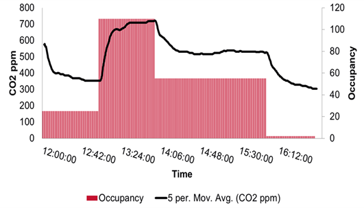 Figure 1: Measured CO2 concentration in a well mixed room (black line) with occupancy (red bars).