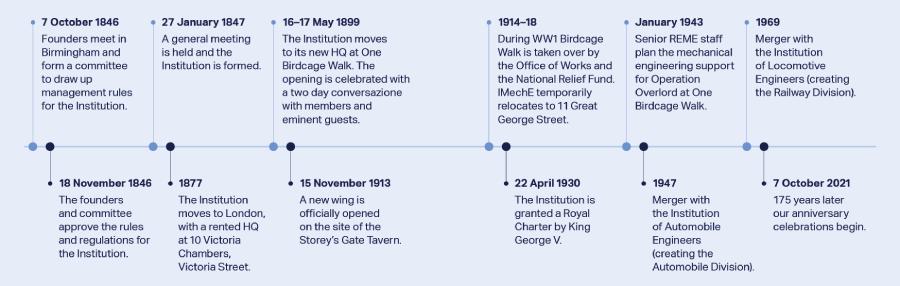 IMechE Timeline
