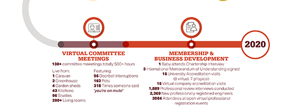 IMechE Year in Numbers Infographic